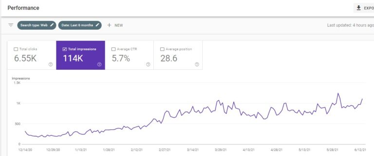 shopify SEO results