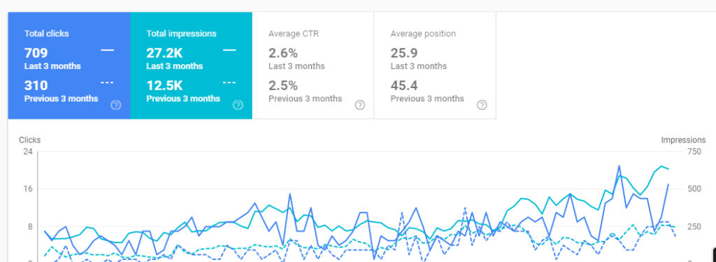 3 month SEO results